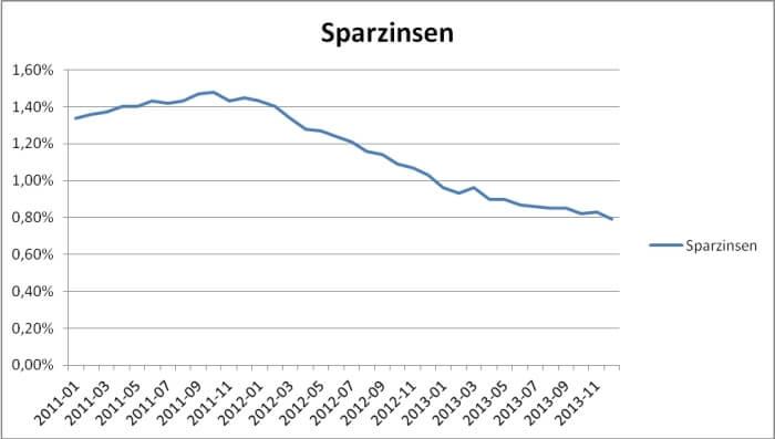Entwicklung der Sparzinsen für Einlagen mit 3-monatiger Kündigungsfrist zwischen Januar 2011 bis Dezember 2013 (Quelle: Deutsche Bundesbank)
